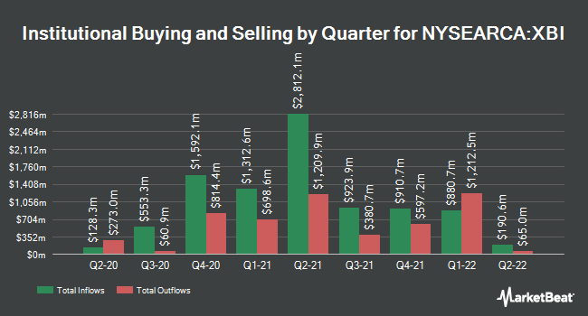 Institutional Ownership by Quarter for SPDR S&P Biotech ETF (NYSEARCA:XBI)
