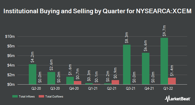 Institutional Ownership by Quarter for Columbia EM Core ex-China ETF (NYSEARCA:XCEM)