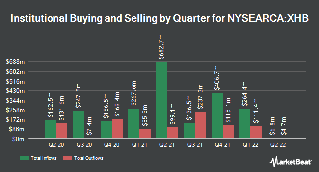 Institutional Ownership by Quarter for SPDR S&P Homebuilders ETF (NYSEARCA:XHB)