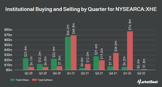 Institutional Ownership by Quarter for SPDR S&P Health Care Equipment ETF (NYSEARCA:XHE)