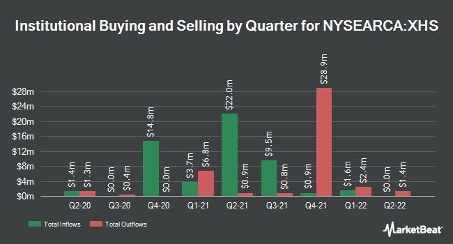 Institutional Ownership by Quarter for SPDR S&P Health Care Services ETF (NYSEARCA:XHS)