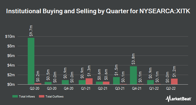 Institutional Ownership by Quarter for SPDR FactSet Innovative Technology ETF (NYSEARCA:XITK)