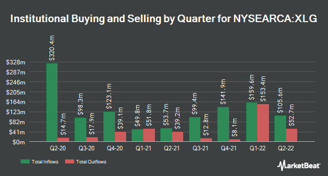 Institutional Ownership by Quarter for Invesco S&P 500 Top 50 ETF (NYSEARCA:XLG)