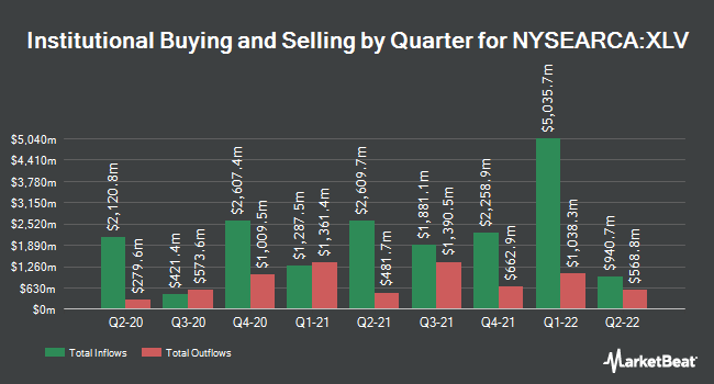 Institutional Ownership by Quarter for Health Care SPDR (NYSEARCA:XLV)