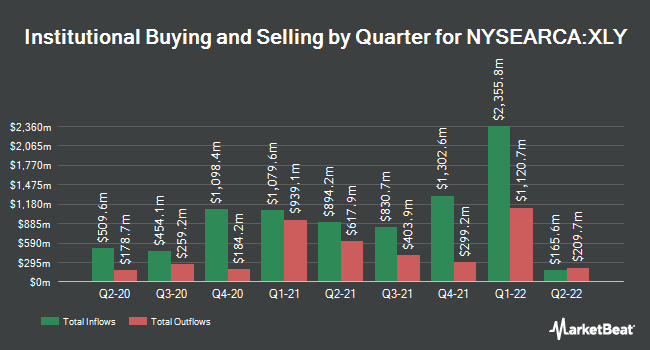 Institutional Ownership by Quarter for Consumer Discretionary SPDR (NYSEARCA:XLY)