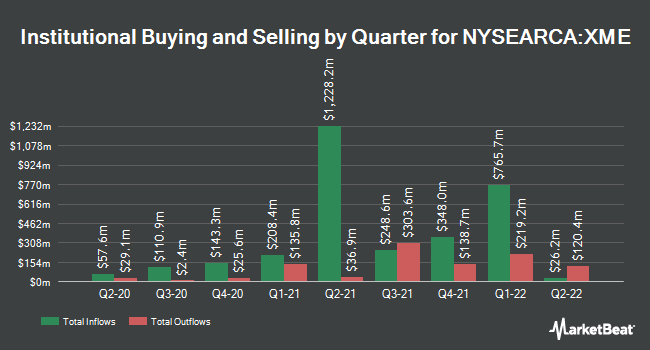 Institutional Ownership by Quarter for SPDR S&P Metals and Mining (NYSEARCA:XME)