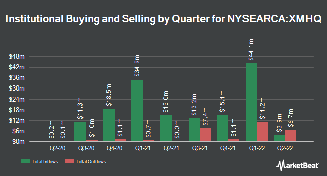 Institutional Ownership by Quarter for Invesco S&P MidCap Quality ETF (NYSEARCA:XMHQ)