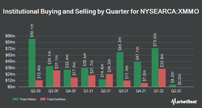 Institutional Ownership by Quarter for Invesco S&P MidCap Momentum ETF (NYSEARCA:XMMO)
