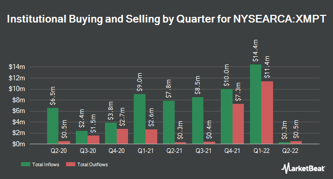 Institutional Ownership by Quarter for VanEck Vectors CEF Municipal Income ETF (NYSEARCA:XMPT)