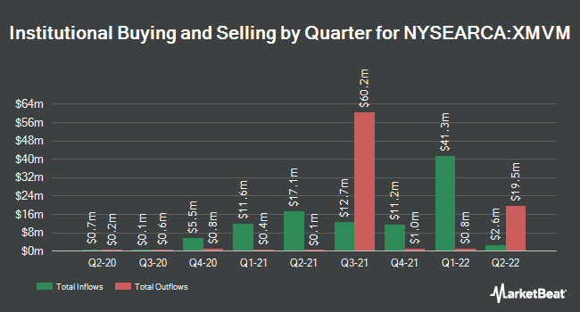Institutional Ownership by Quarter for Invesco S&P MidCap Value with Momentum ETF (NYSEARCA:XMVM)