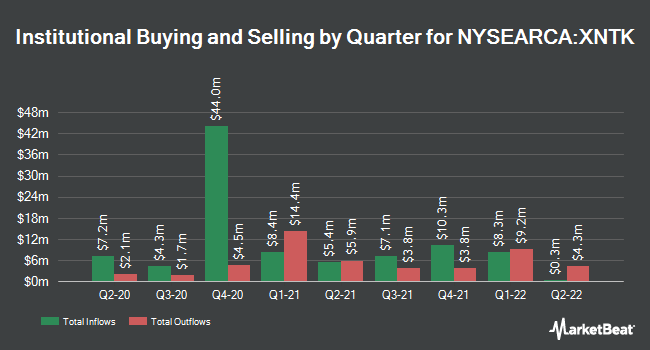 Institutional Ownership by Quarter for SPDR NYSE Technology ETF (NYSEARCA:XNTK)
