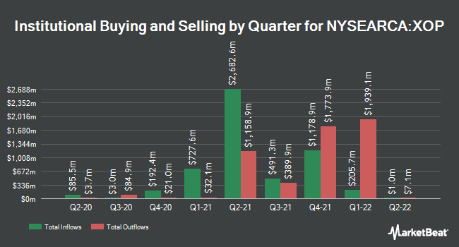 Institutional Ownership by Quarter for SPDR S&P Oil & Gas Exploration & Production ETF (NYSEARCA:XOP)