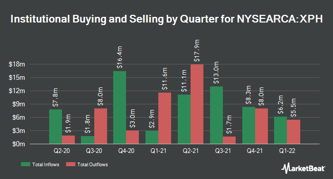 Institutional Ownership by Quarter for SPDR S&P Pharmaceuticals ETF (NYSEARCA:XPH)
