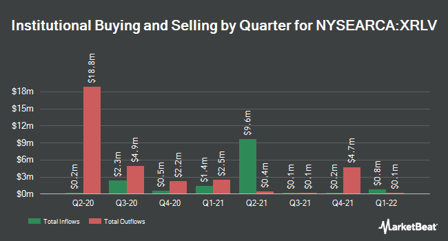 Institutional Ownership by Quarter for Invesco S&P 500 ex-Rate Sensitive Low Volatility ETF (NYSEARCA:XRLV)