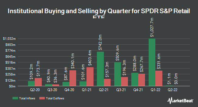 Institutional Ownership by Quarter for SPDR S&P Retail ETF (NYSEARCA:XRT)
