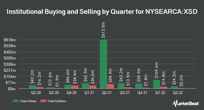 Institutional Ownership by Quarter for SPDR S&P Semiconductor ETF (NYSEARCA:XSD)