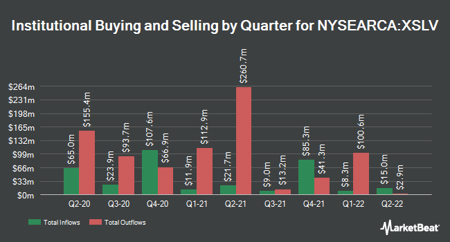 Institutional Ownership by Quarter for Invesco S&P SmallCap Low Volatility ETF (NYSEARCA:XSLV)