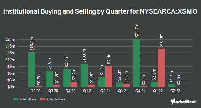 Institutional Ownership by Quarter for Invesco S&P SmallCap Momentum ETF (NYSEARCA:XSMO)