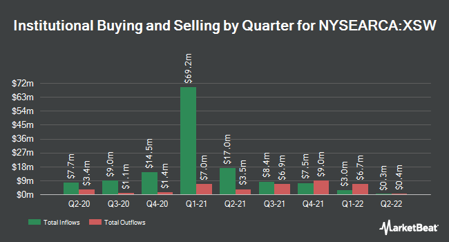 Institutional Ownership by Quarter for SPDR S&P Software & Services ETF (NYSEARCA:XSW)