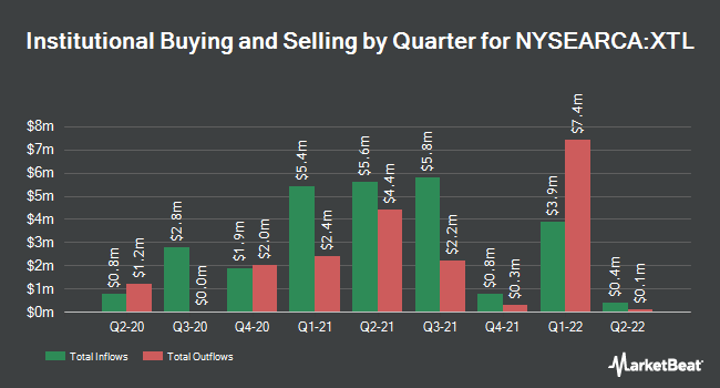 Institutional Ownership by Quarter for SPDR S&P Telecom ETF (NYSEARCA:XTL)