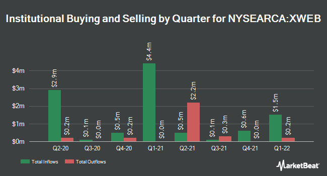 Institutional Ownership by Quarter for SPDR S&P Internet ETF (NYSEARCA:XWEB)
