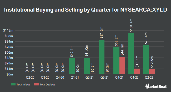 Institutional Ownership by Quarter for Global X S&P 500 Covered Call ETF (NYSEARCA:XYLD)