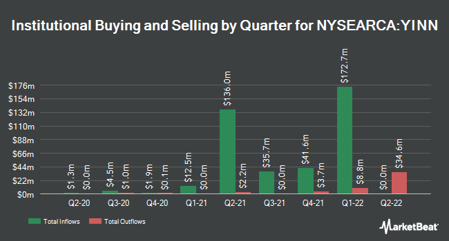 Institutional Ownership by Quarter for Direxion Daily FTSE China Bull 3X Shares (NYSEARCA:YINN)