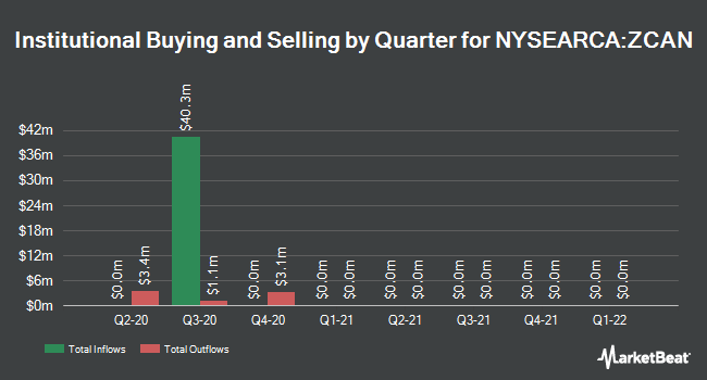 Institutional Ownership by Quarter for SPDR Solactive Canada ETF (NYSEARCA:ZCAN)