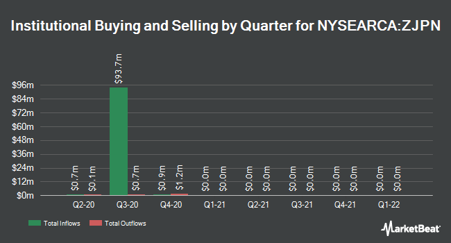 Institutional Ownership by Quarter for Spdr Solactive Japan Etf (NYSEARCA:ZJPN)