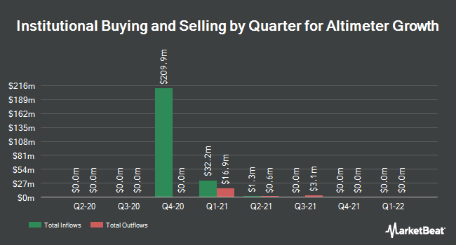 Institutional Ownership by Quarter for Altimeter Growth (OTCMKTS:AGCUU)