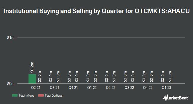 Institutional Ownership by Quarter for Alpha Healthcare Acquisition (OTCMKTS:AHACU)
