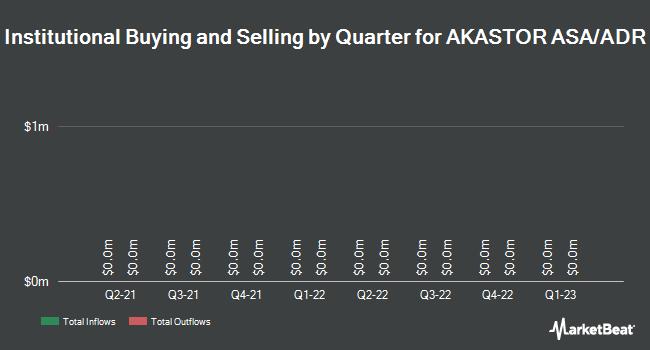 Institutional Ownership by Quarter for Akastor Asa (OTCMKTS:AKKVY)