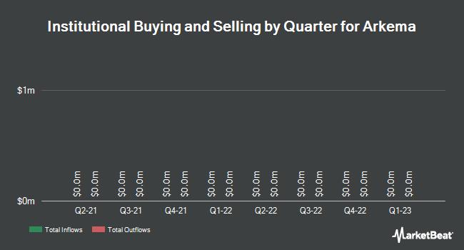 Institutional Ownership by Quarter for Arkema SA (OTCMKTS:ARKAY)