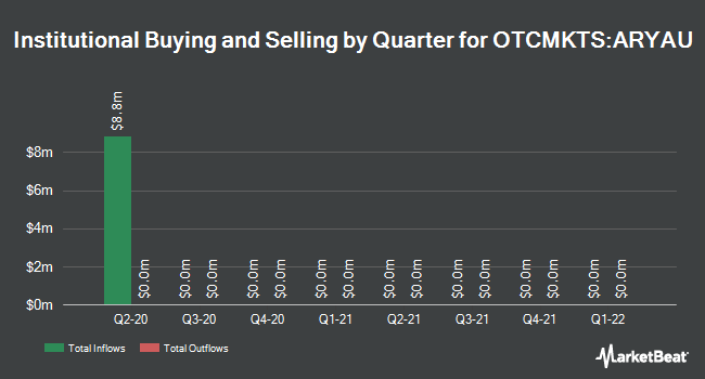Institutional Ownership by Quarter for ARYA Sciences Acquisition Corp. Units (OTCMKTS:ARYAU)