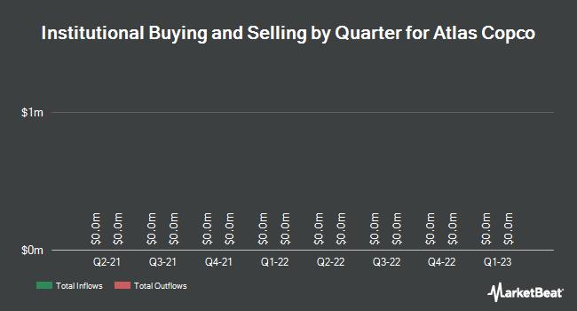 Institutional Ownership by Quarter for Atlas Copco AB (OTCMKTS:ATLKY)