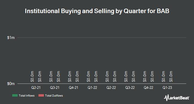Institutional Ownership by Quarter for BAB (OTCMKTS:BABB)