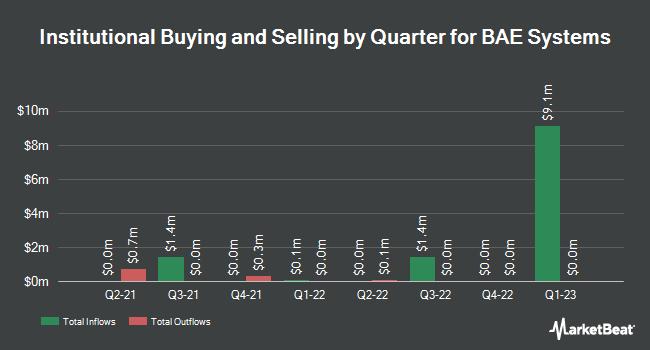 Insider Trading History for BAE Systems (OTCMKTS:BAESF)