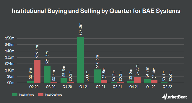 Institutional Ownership by Quarter for Bae Systems PLC (OTCMKTS:BAESY)