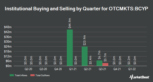 Institutional Ownership by Quarter for Big Cypress Acquisition (OTCMKTS:BCYP)