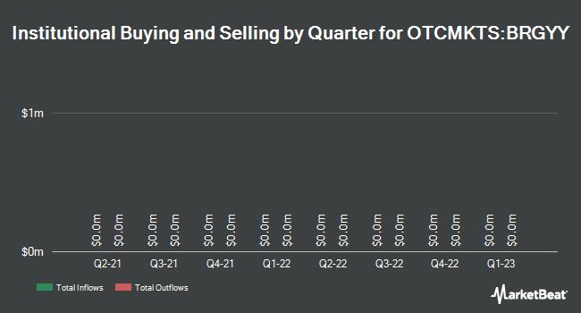 Institutional Ownership by Quarter for BG Group plc (OTCMKTS:BRGYY)