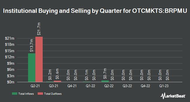 Institutional Ownership by Quarter for B. Riley Principal 150 Merger (OTCMKTS:BRPMU)