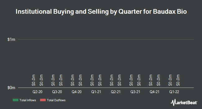 Institutional Ownership by Quarter for Baudax Bio (OTCMKTS:BXRXV)