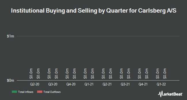 Institutional Ownership by Quarter for Carlsberg AS (OTCMKTS:CABGY)