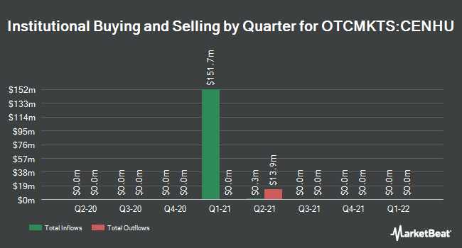 Institutional Ownership by Quarter for Centricus Acquisition (OTCMKTS:CENHU)