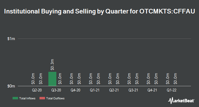 Institutional Ownership by Quarter for CF Finance Acquisition Corp. Units (OTCMKTS:CFFAU)