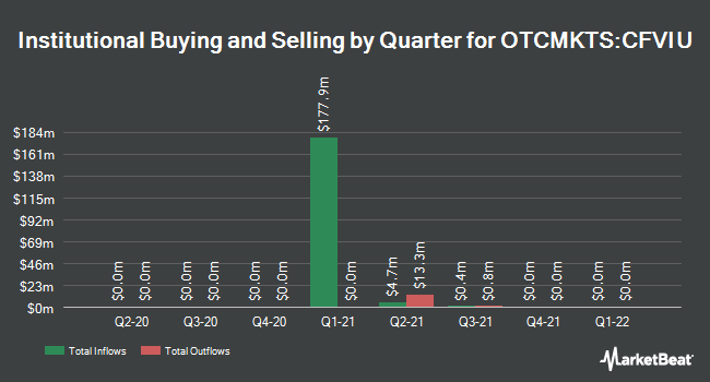 Institutional Ownership by Quarter for CF Acquisition Corp. VI (OTCMKTS:CFVIU)