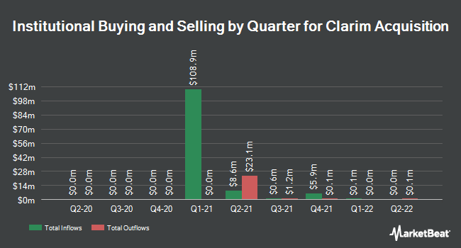 Institutional Ownership by Quarter for Clarim Acquisition (OTCMKTS:CLRMU)