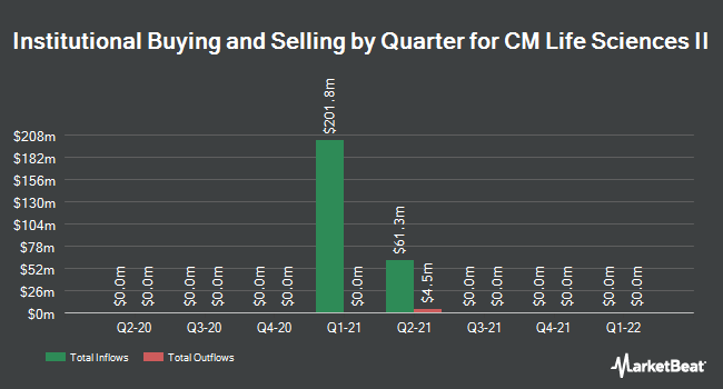 Institutional Ownership by Quarter for CM Life Sciences II (OTCMKTS:CMIIU)