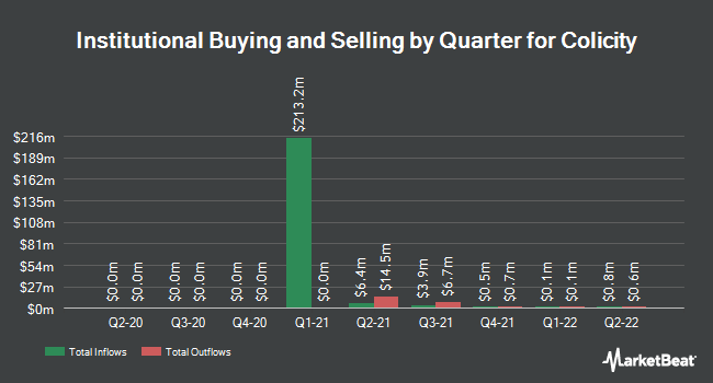 Institutional Ownership by Quarter for Colicity (OTCMKTS:COLIU)