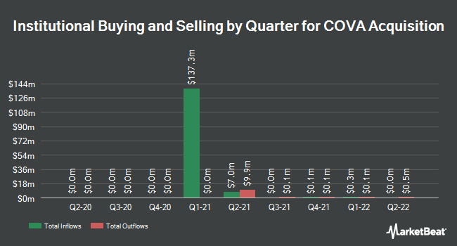 Institutional Ownership by Quarter for COVA Acquisition (OTCMKTS:COVAU)